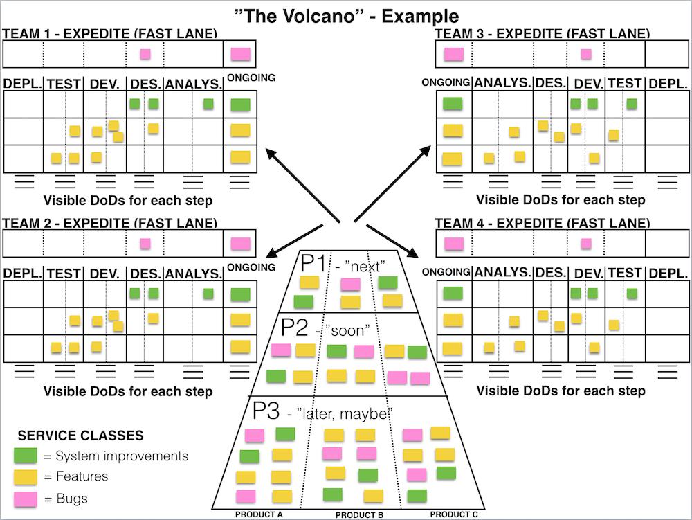 The Volcano – Enterprise kanban board | The Agileist