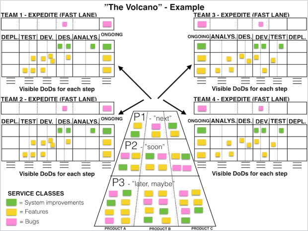 The volcano enterprise kanban board the agileist one day it just hit me why dont have swim lanes also inside the pyramid we cut off the top of the pyramid and the volcano was born ccuart Image collections
