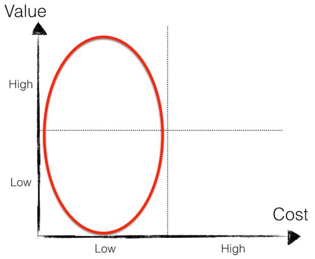 The Value Matrix - Cost