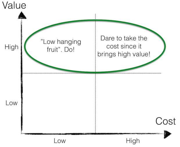 The Value Matrix - Value