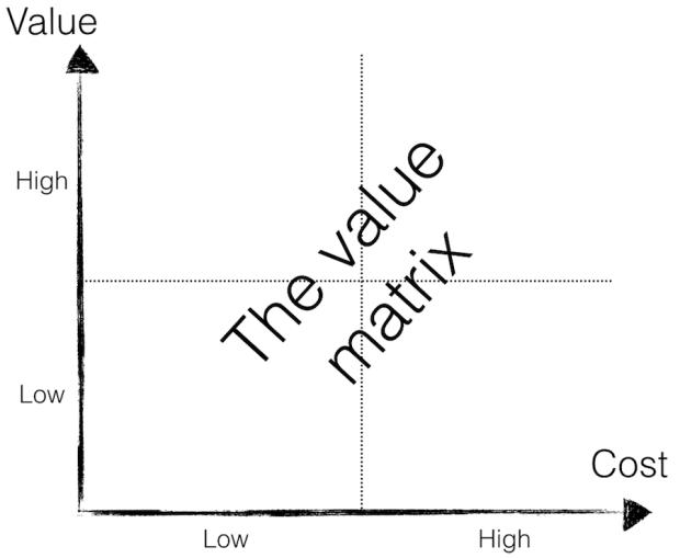 The Value Matrix